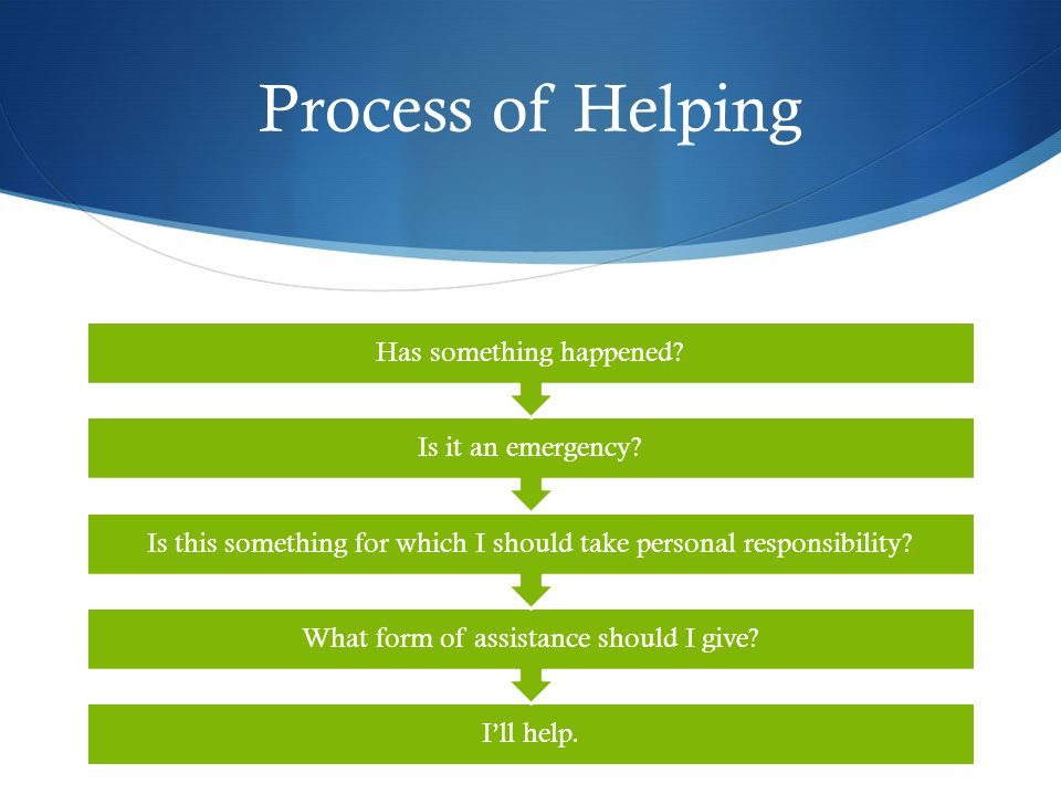 Process of Helping Has something happened Is it an emergency