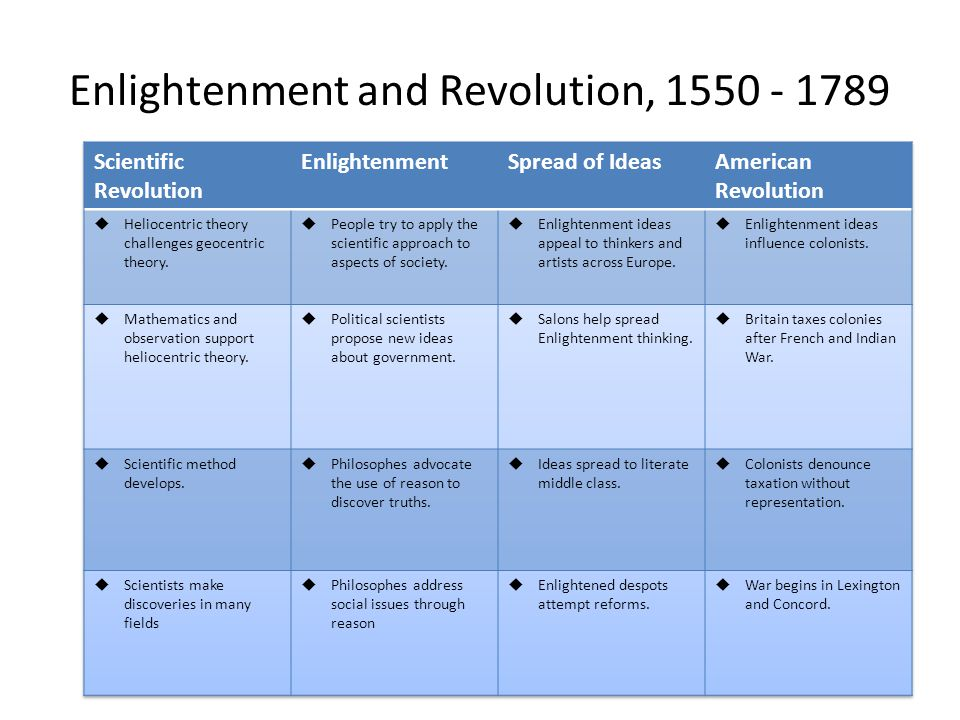 Enlightenment and Revolution, 1550 - 1789