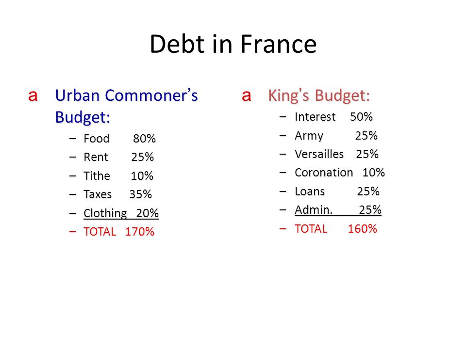Debt in France Urban Commoner's Budget: King's Budget: Interest 50%