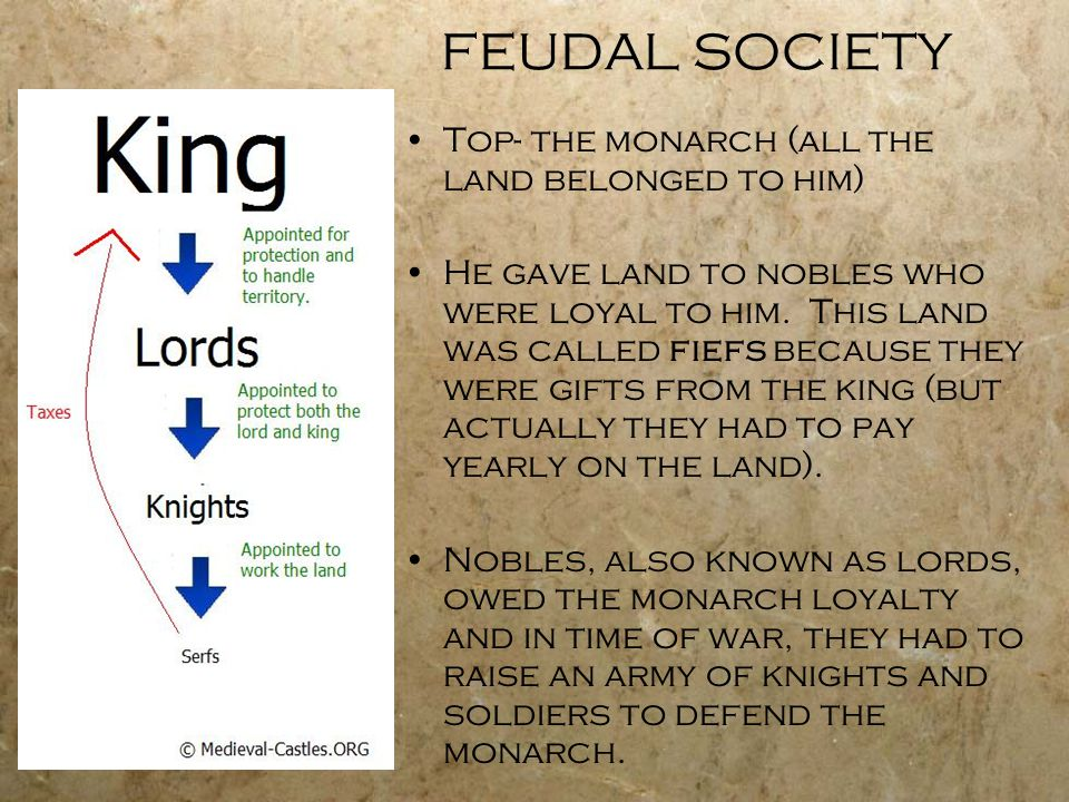 FEUDAL SOCIETY Top- the monarch (all the land belonged to him)