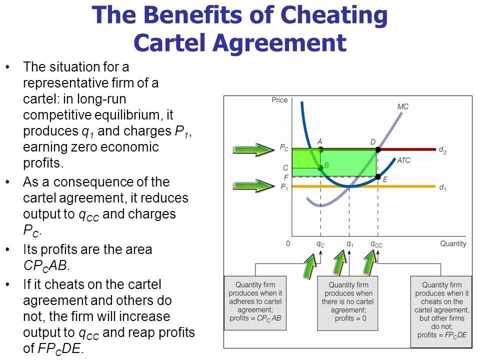 The Benefits of Cheating on the Cartel Agreement