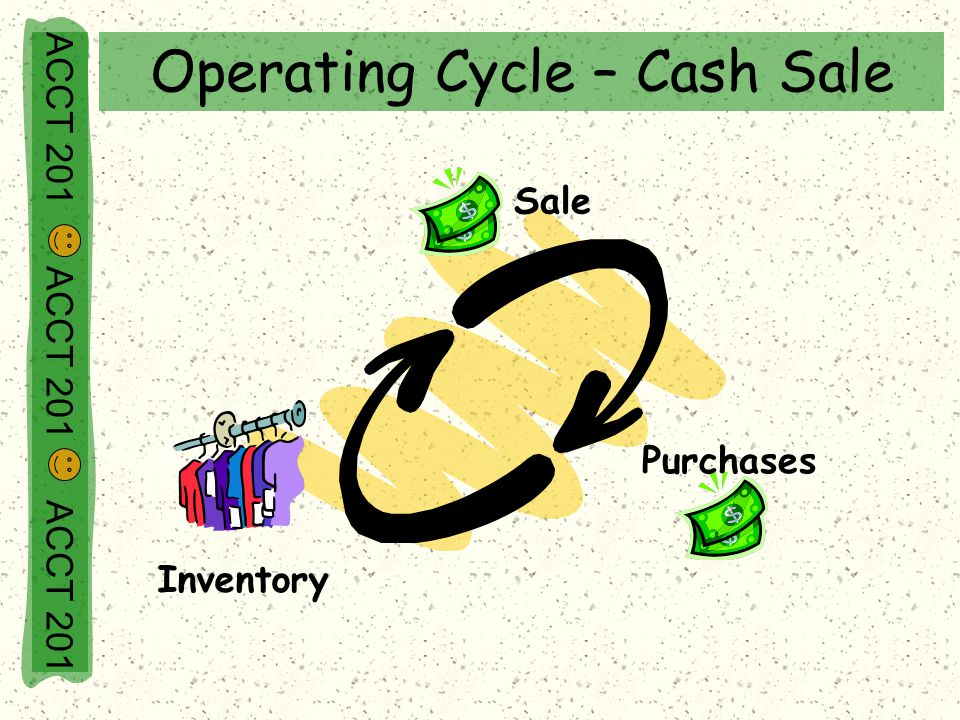 Operating Cycle – Cash Sale