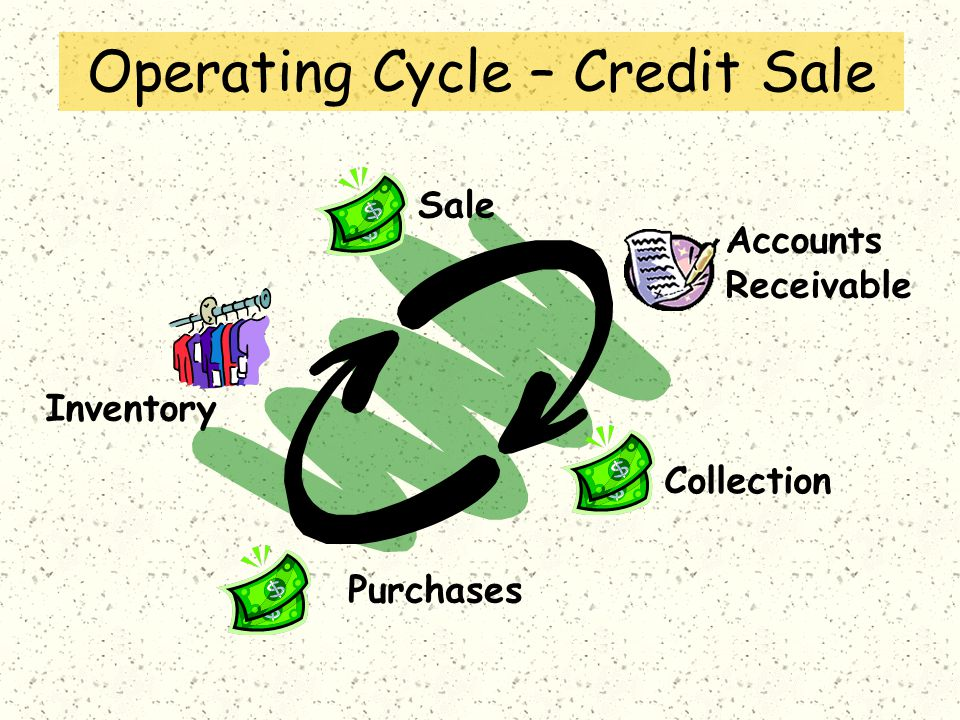 Operating Cycle – Credit Sale