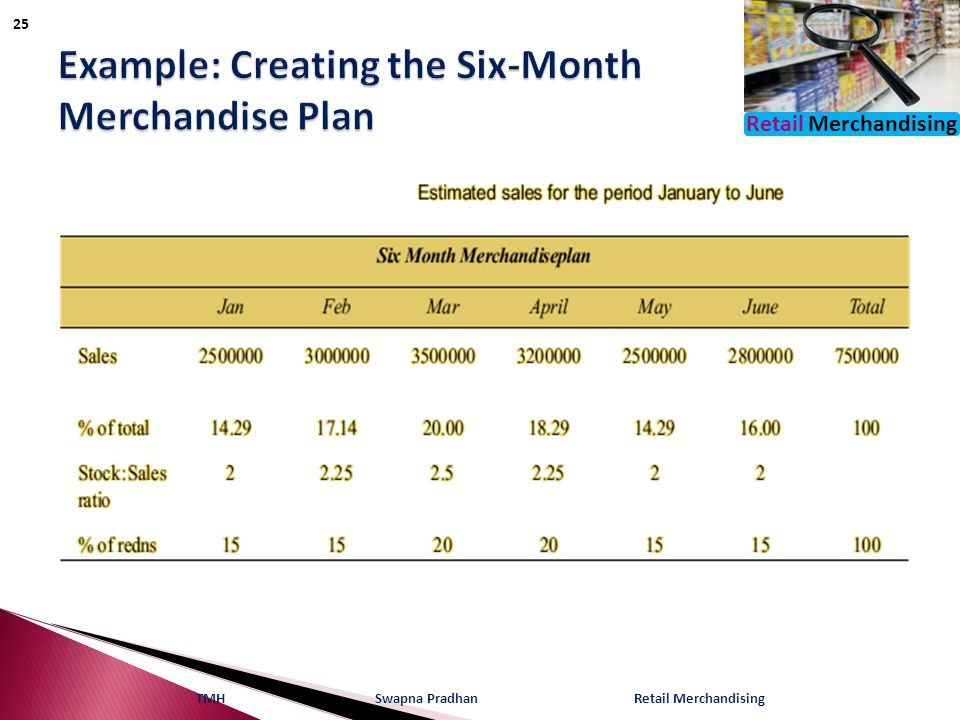 Example: Creating the Six-Month Merchandise Plan
