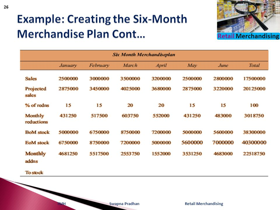 Example: Creating the Six-Month Merchandise Plan Cont…