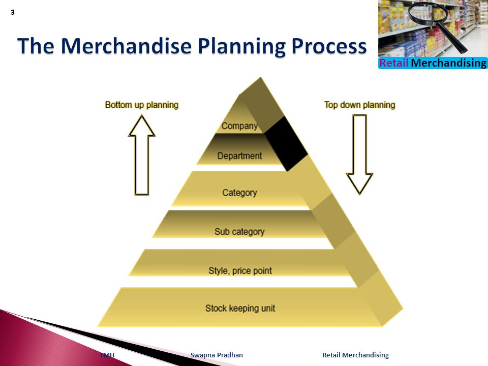 The Merchandise Planning Process