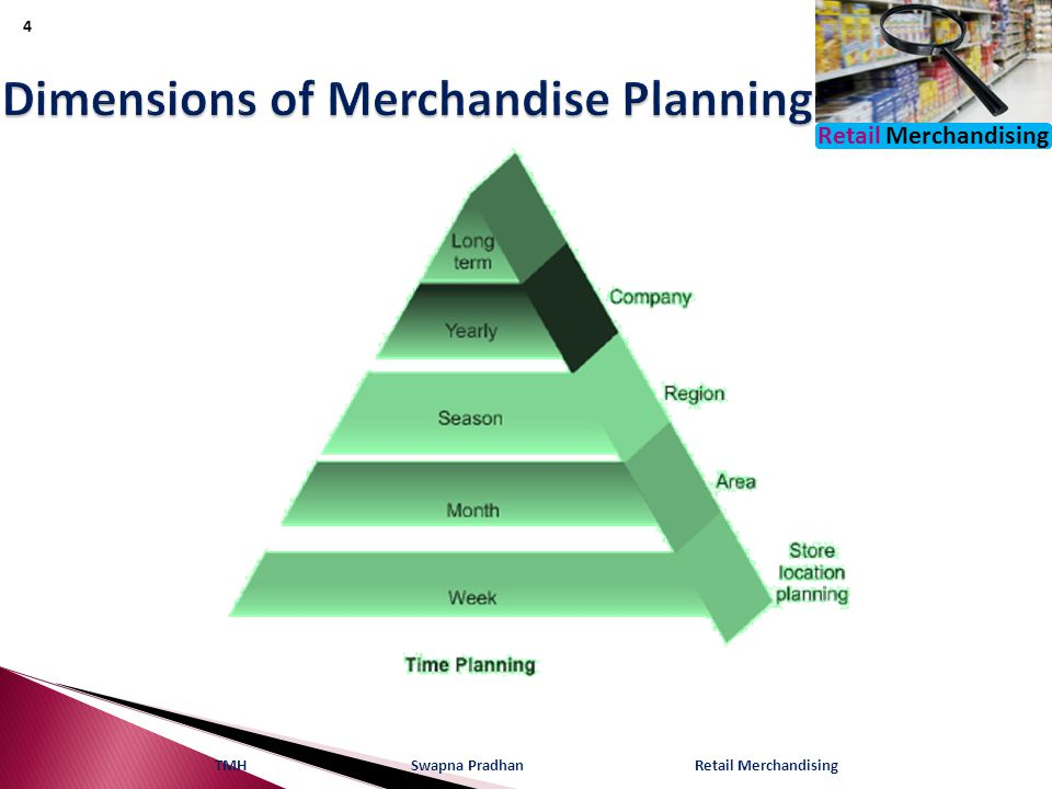Dimensions of Merchandise Planning