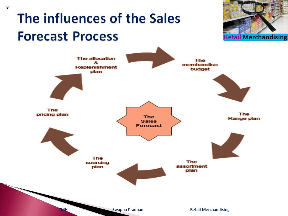 The influences of the Sales Forecast Process