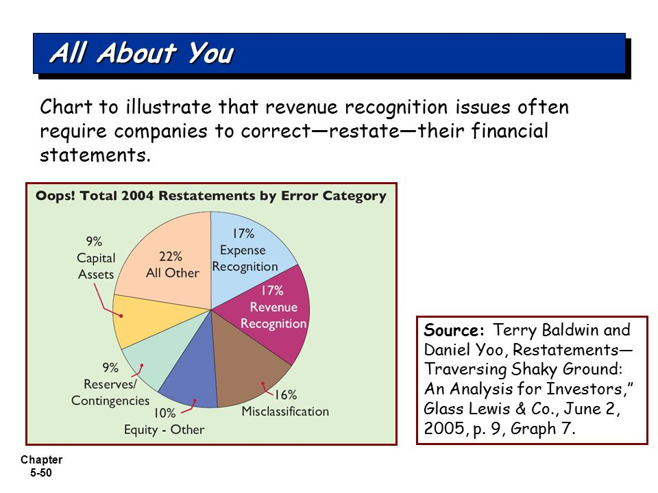 All About You Chart to illustrate that revenue recognition issues often require companies to correct—restate—their financial statements.