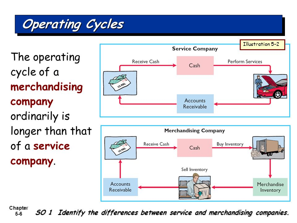 Operating Cycles Illustration 5-2. The operating cycle of a merchandising company ordinarily is longer than that of a service company.