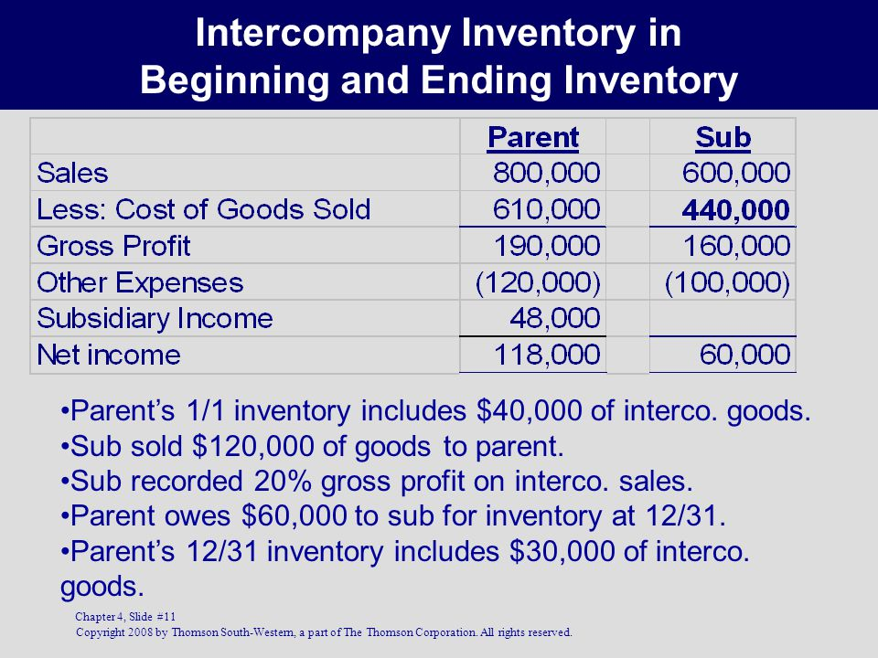 Intercompany Inventory in Beginning and Ending Inventory