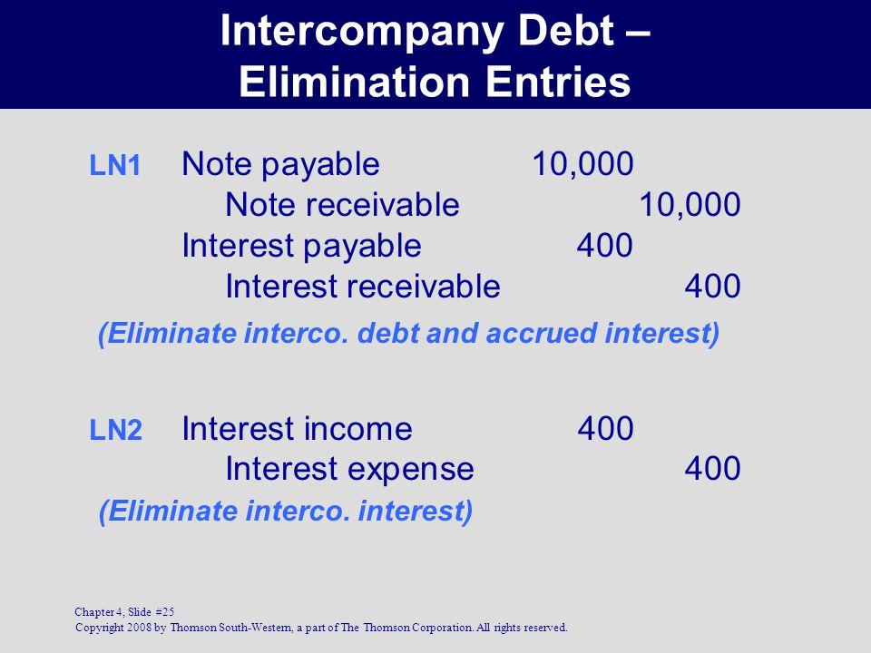 Intercompany Debt – Elimination Entries