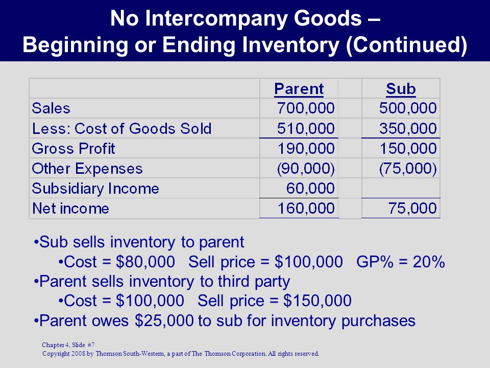 No Intercompany Goods – Beginning or Ending Inventory (Continued)