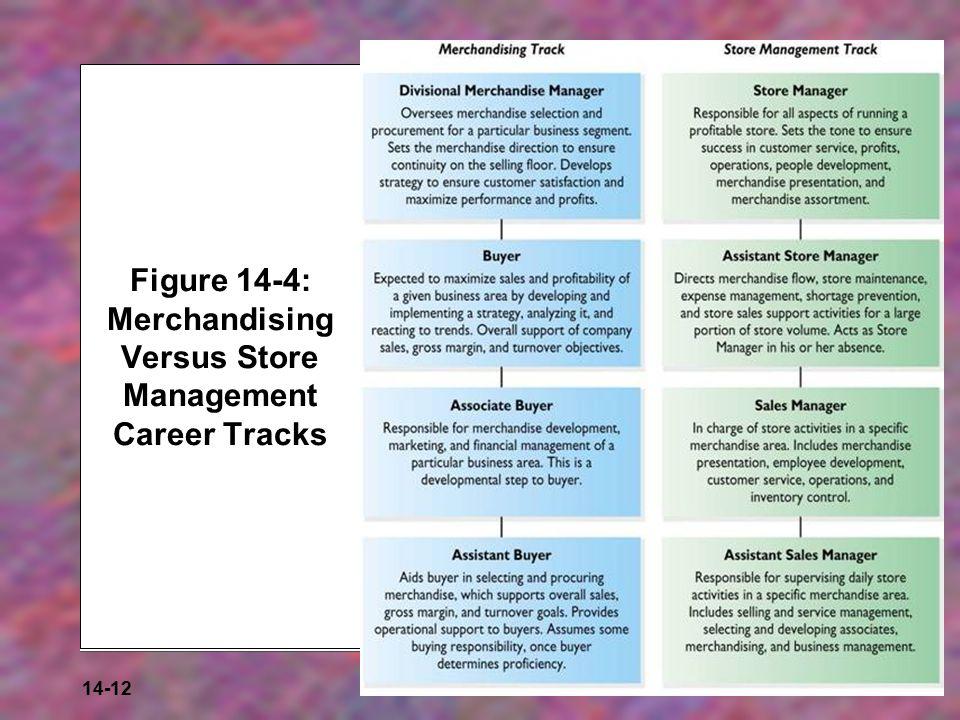 Figure 14-4: Merchandising Versus Store Management Career Tracks