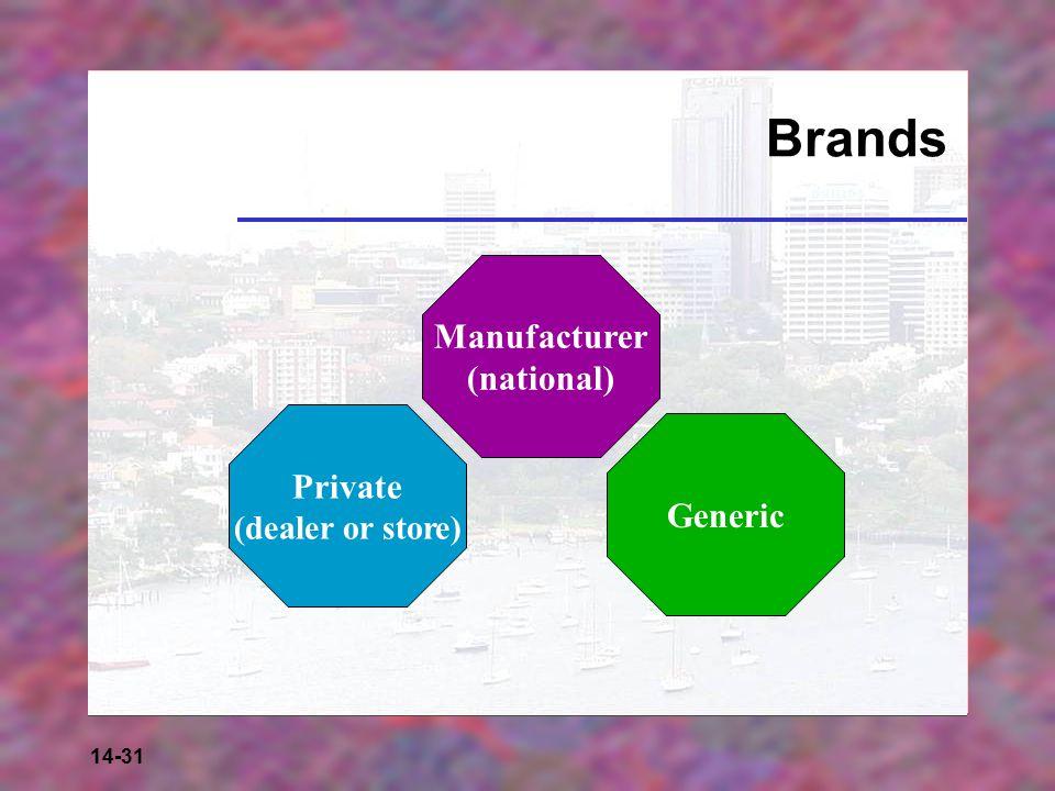 Brands Manufacturer (national) Private (dealer or store) Generic