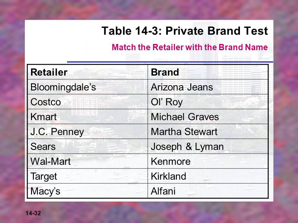 Table 14-3: Private Brand Test Match the Retailer with the Brand Name
