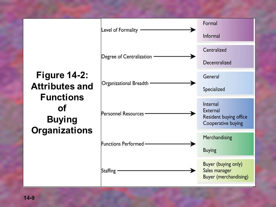 Figure 14-2: Attributes and Functions of Buying Organizations