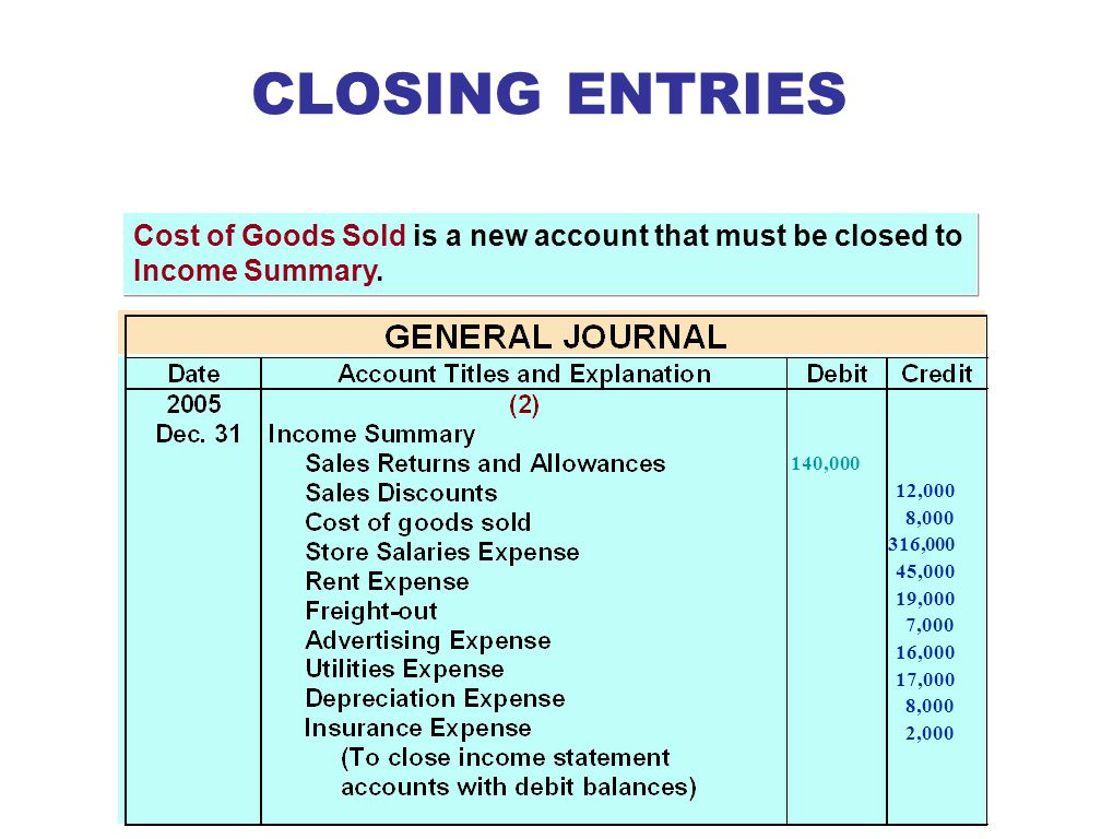CLOSING ENTRIES Cost of Goods Sold is a new account that must be closed to Income Summary. 140,000.