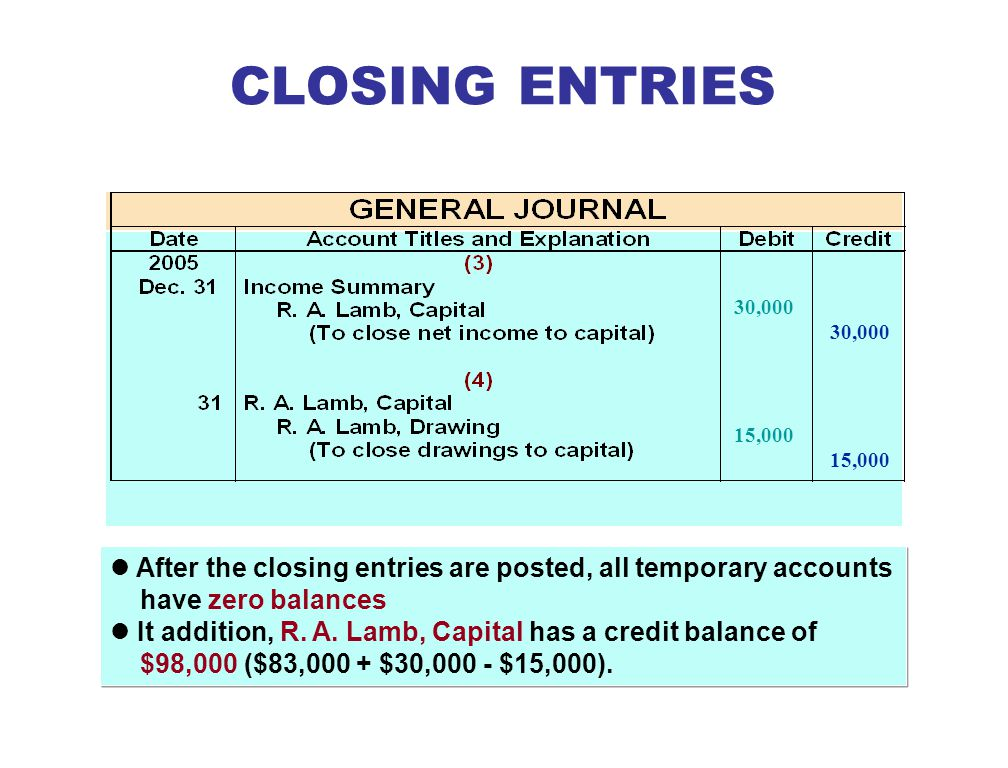 CLOSING ENTRIES 30,000. 15,000. After the closing entries are posted, all temporary accounts have zero balances.