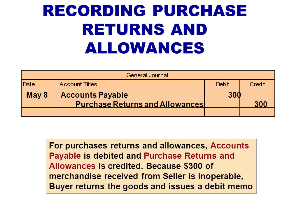 RECORDING PURCHASE RETURNS AND ALLOWANCES