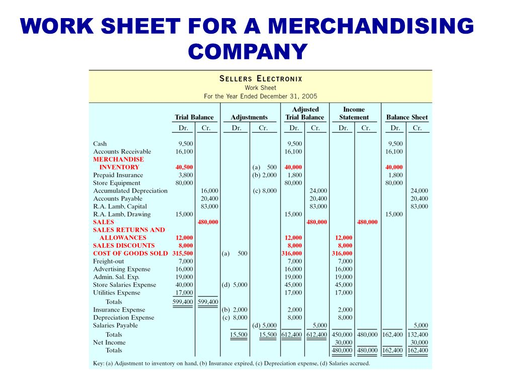 WORK SHEET FOR A MERCHANDISING COMPANY