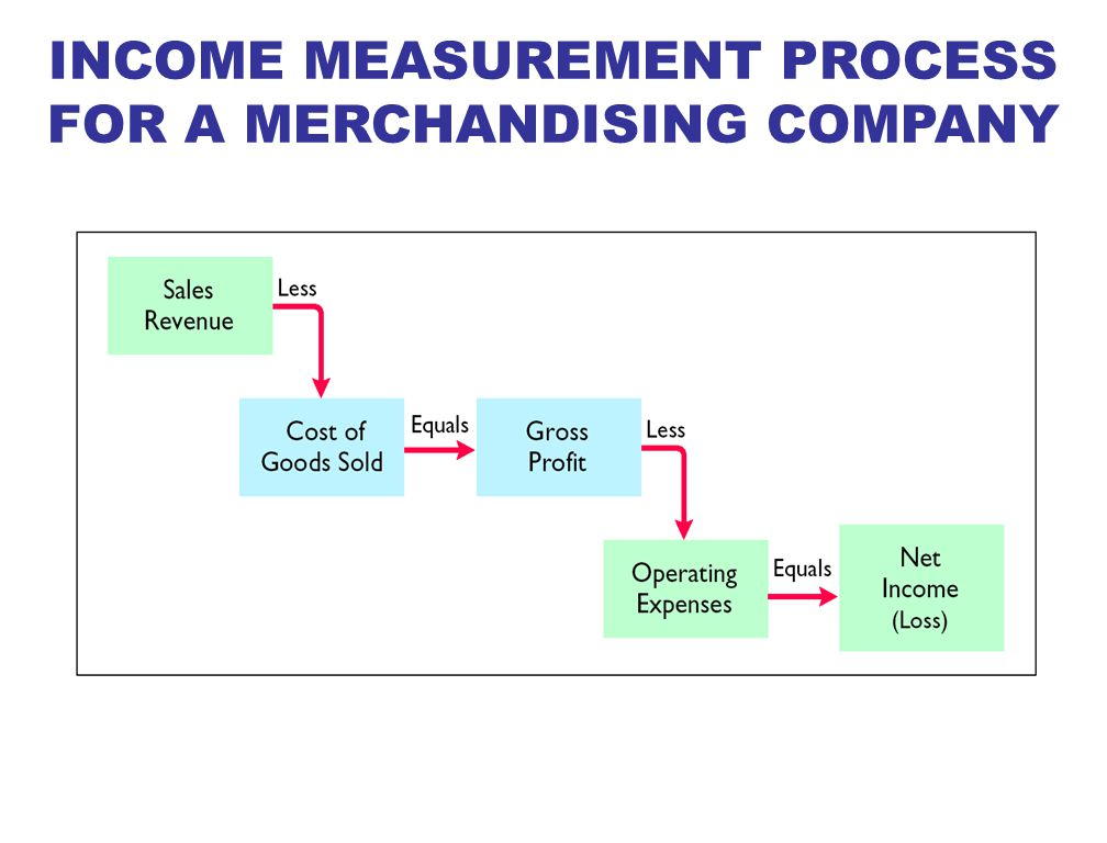 INCOME MEASUREMENT PROCESS FOR A MERCHANDISING COMPANY
