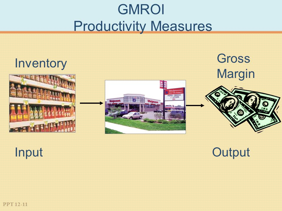 GMROI Productivity Measures