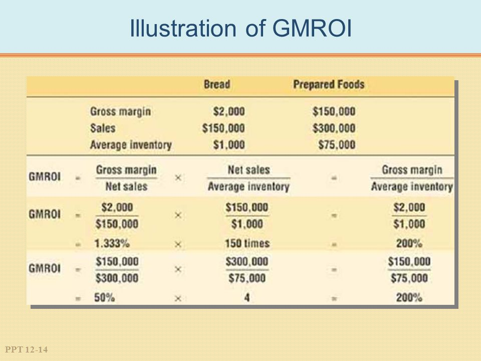 Illustration of GMROI