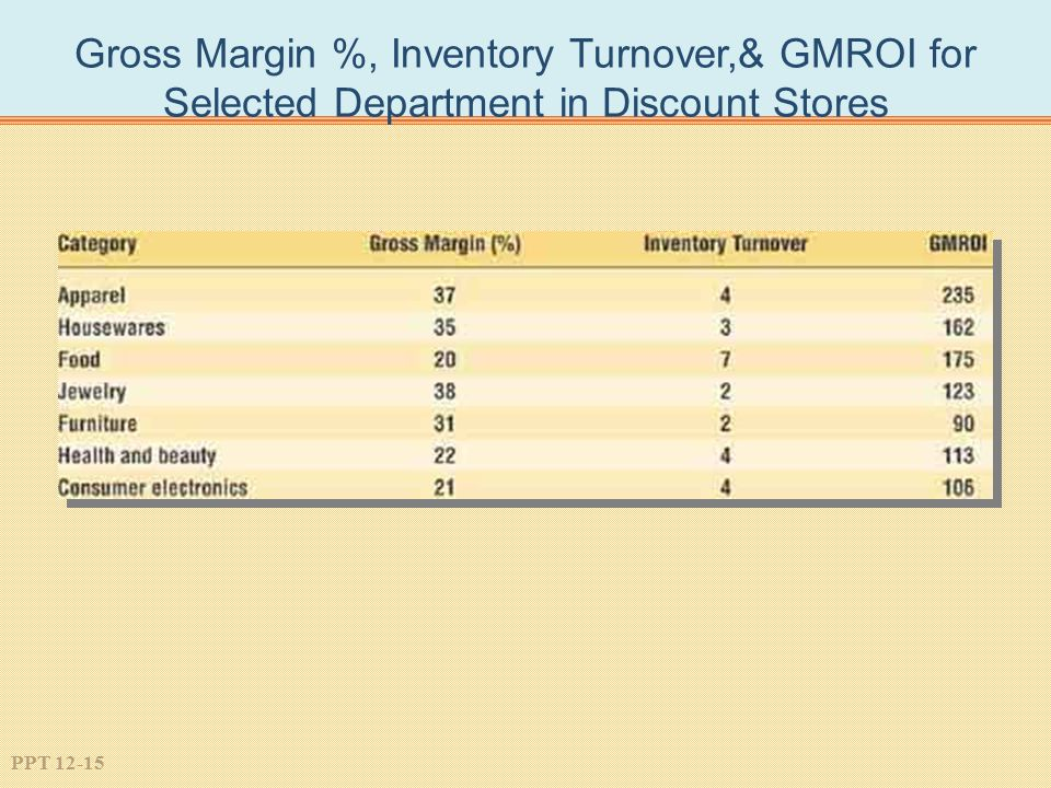 Gross Margin %, Inventory Turnover,& GMROI for Selected Department in Discount Stores