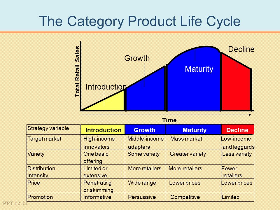 The Category Product Life Cycle