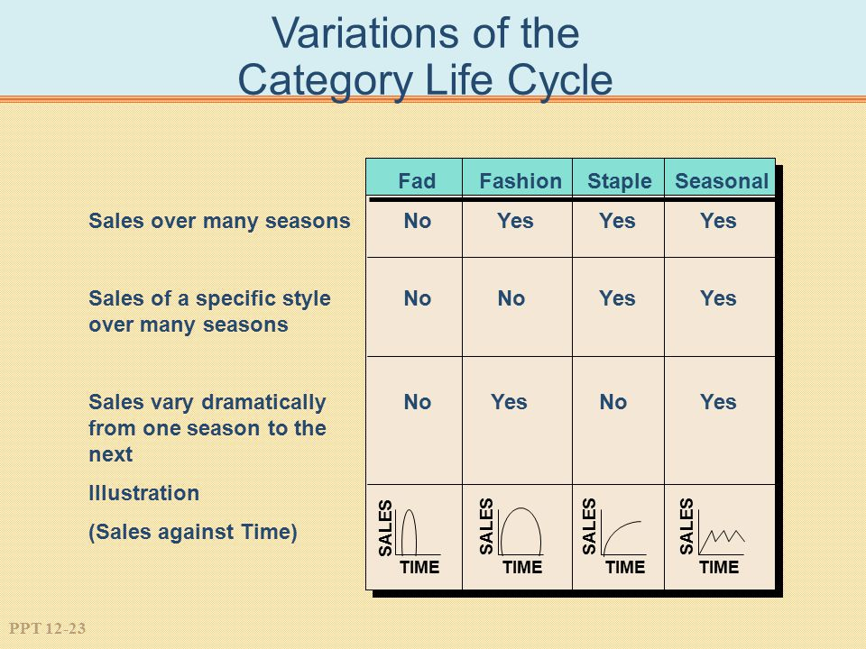 Variations of the Category Life Cycle