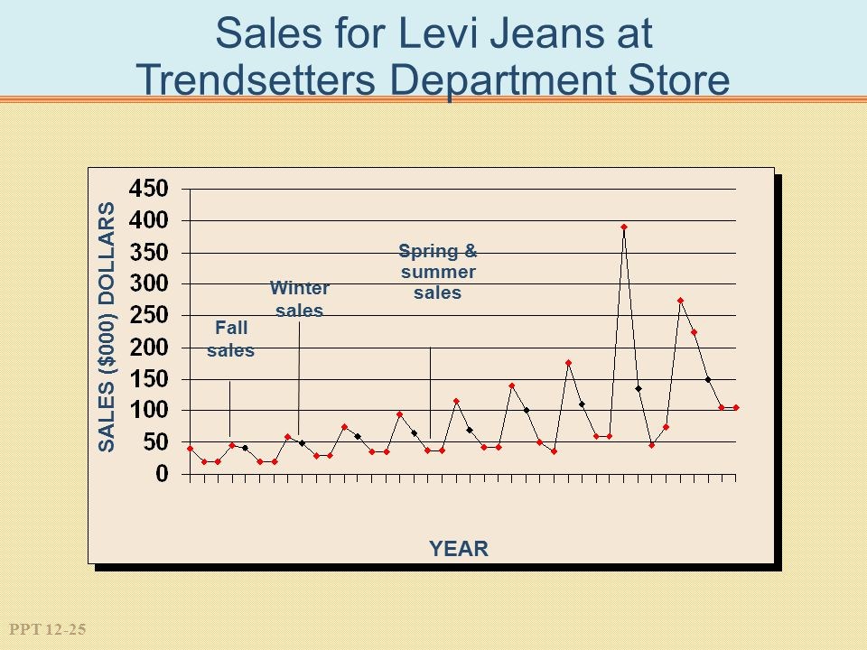 Sales for Levi Jeans at Trendsetters Department Store