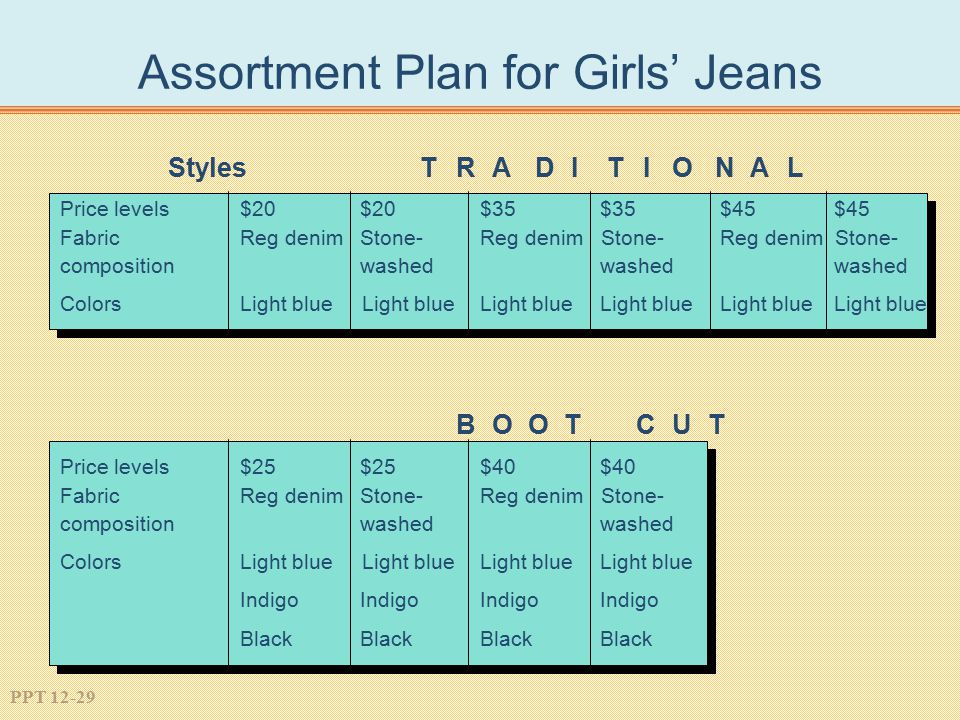 Assortment Plan for Girls' Jeans