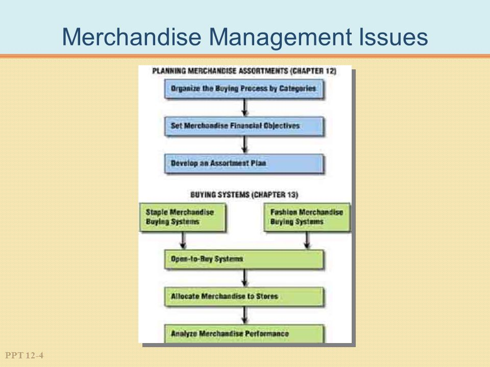 Merchandise Management Issues