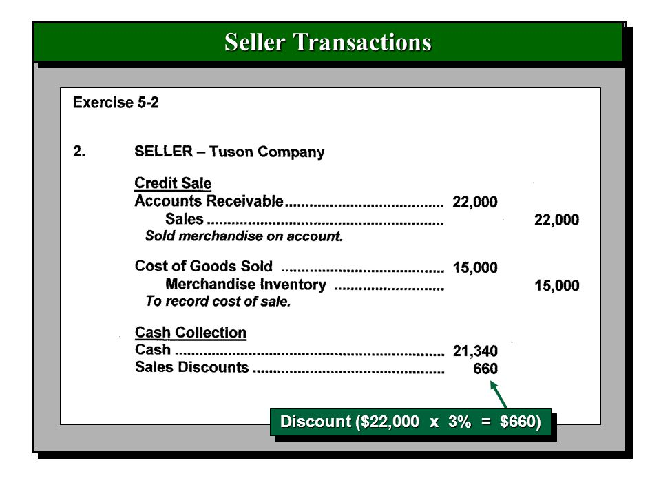 Seller Transactions Discount ($22,000 x 3% = $660)