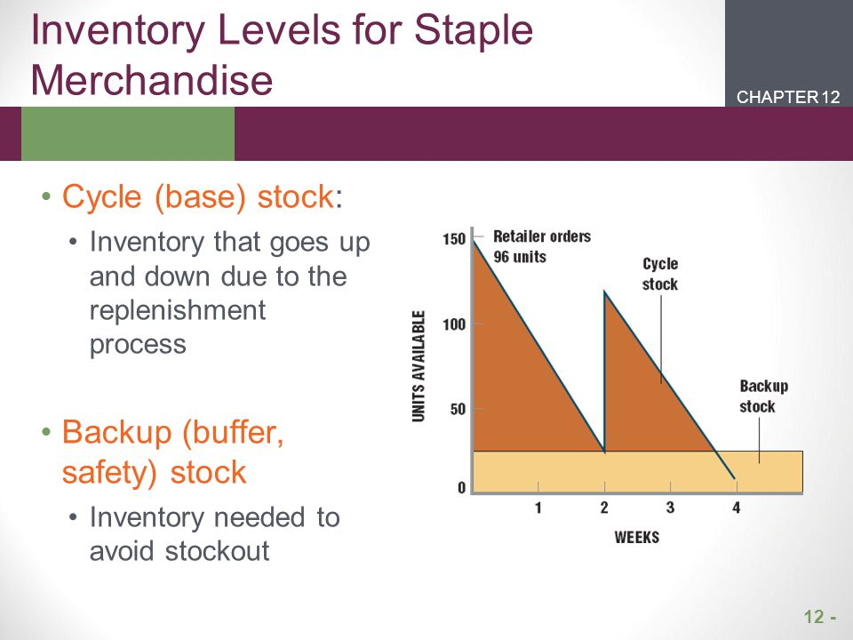 Inventory Levels for Staple Merchandise