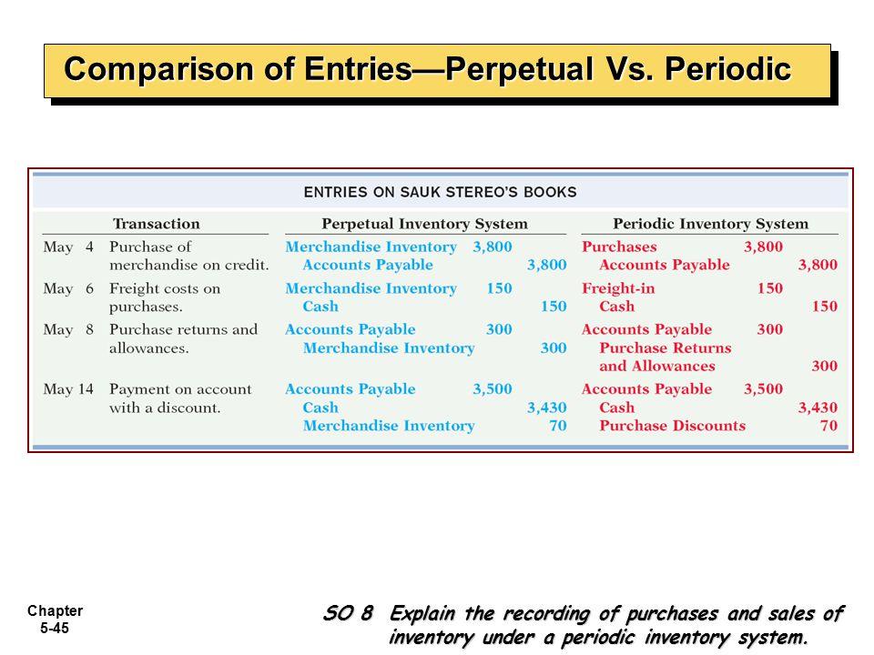 Comparison of Entries—Perpetual Vs. Periodic