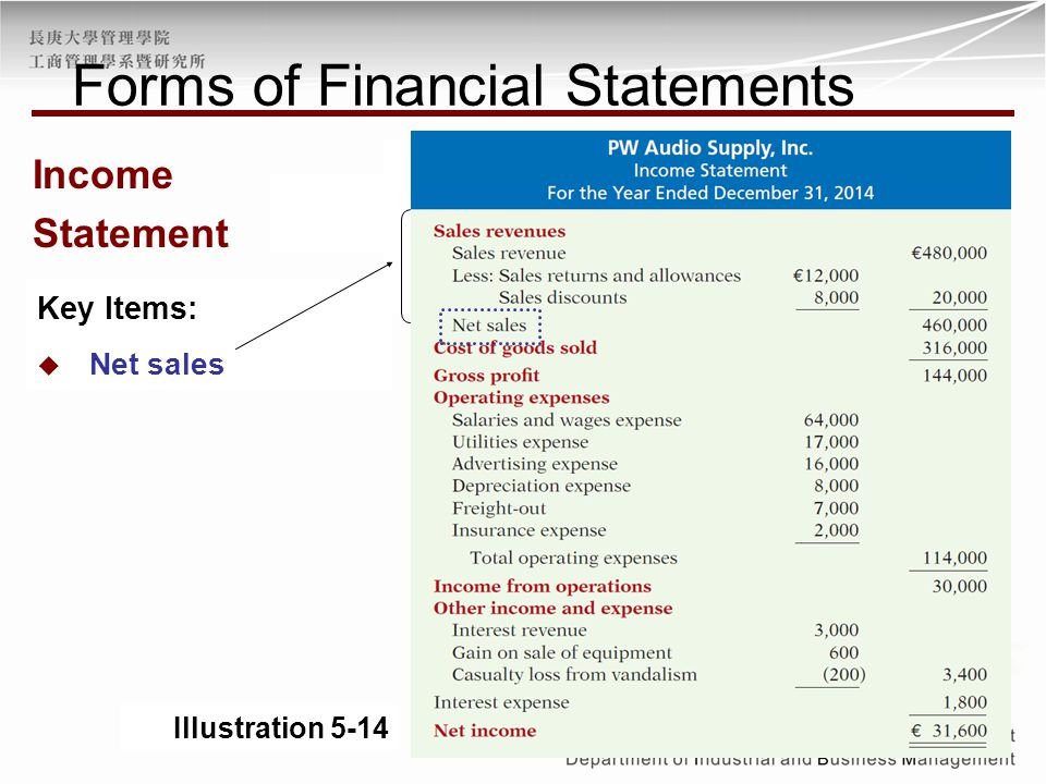 Forms of Financial Statements