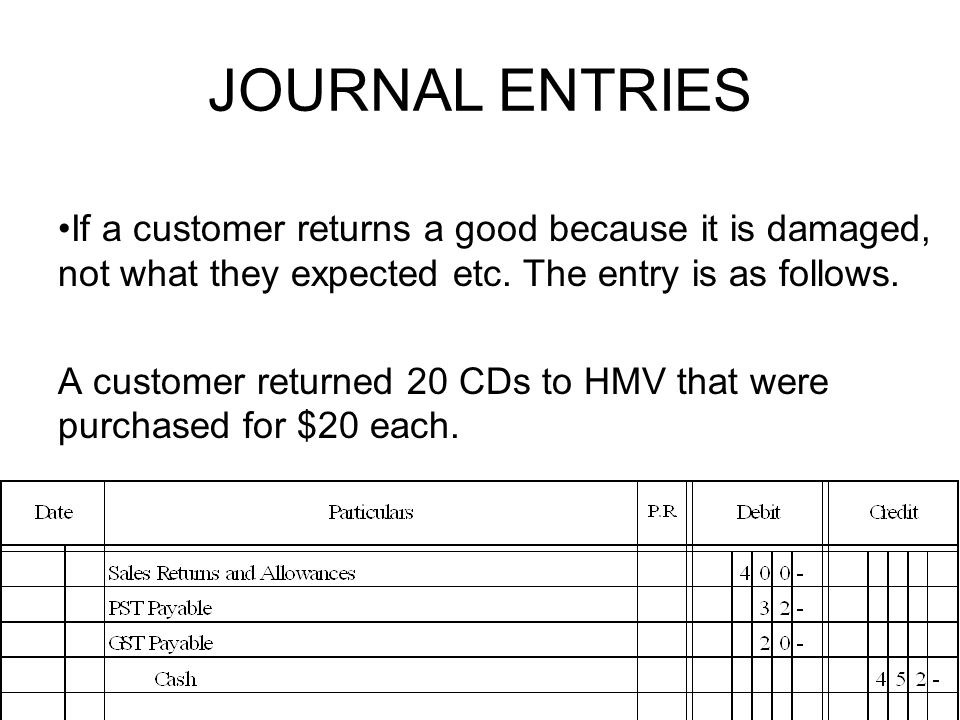 JOURNAL ENTRIES If a customer returns a good because it is damaged, not what they expected etc. The entry is as follows.