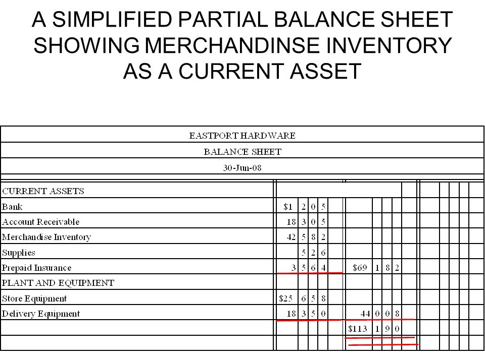 A SIMPLIFIED PARTIAL BALANCE SHEET SHOWING MERCHANDINSE INVENTORY AS A CURRENT ASSET