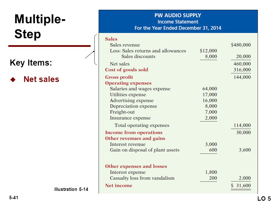 Multiple- Step Key Items: Net sales LO 5 Illustration 5-14