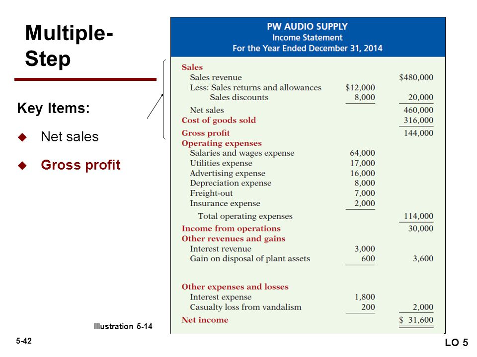 Multiple- Step Key Items: Net sales Gross profit LO 5
