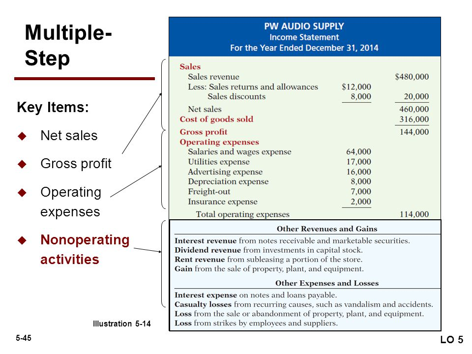 Multiple- Step Key Items: Net sales Gross profit Operating expenses