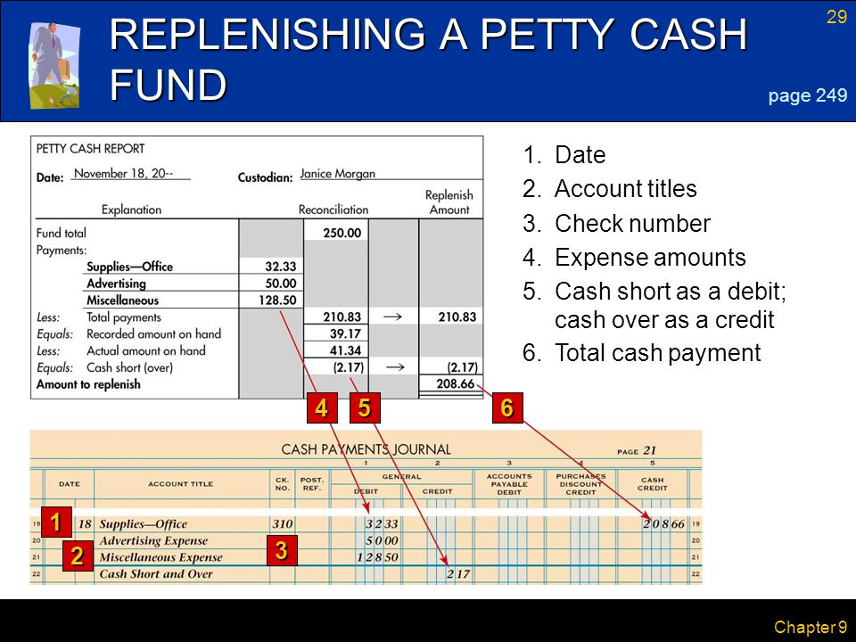 REPLENISHING A PETTY CASH FUND