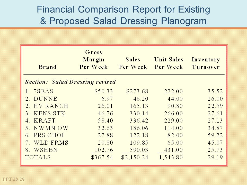 Financial Comparison Report for Existing & Proposed Salad Dressing Planogram