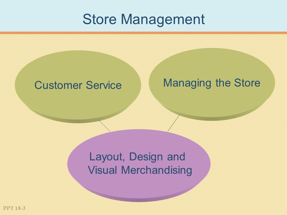 Store Management Managing the Store Customer Service