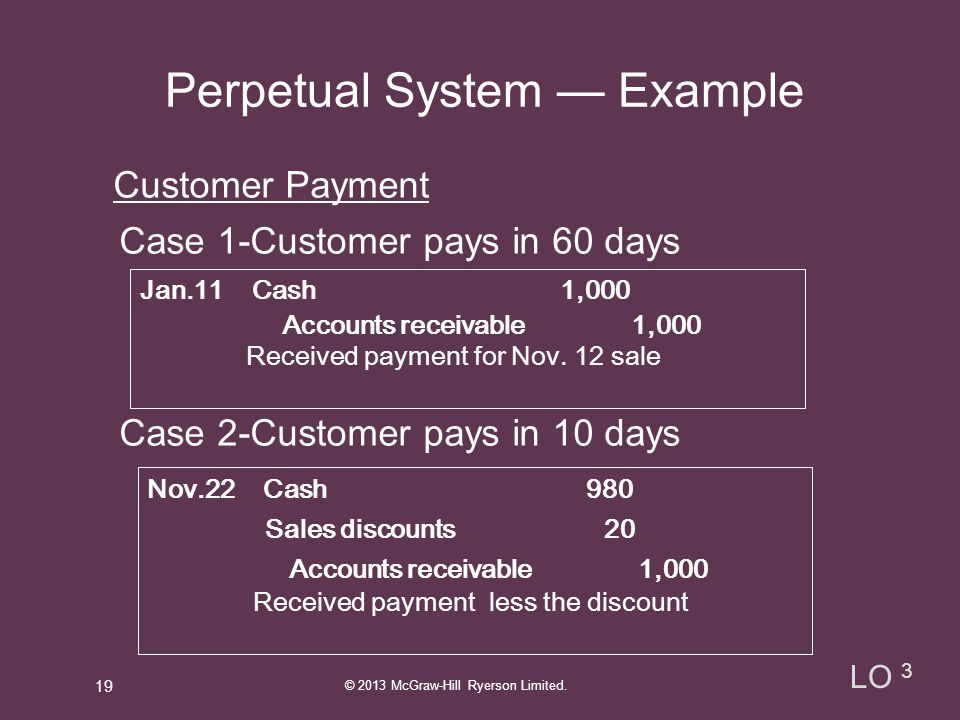 Perpetual System — Example