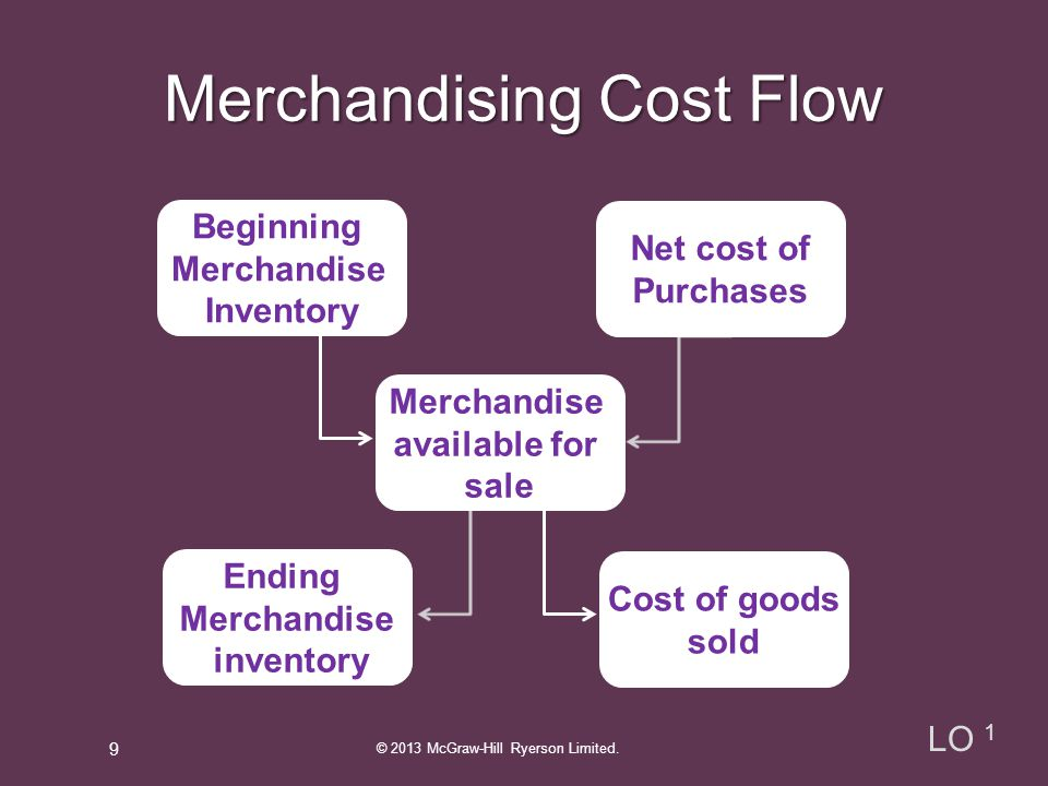 Merchandising Cost Flow