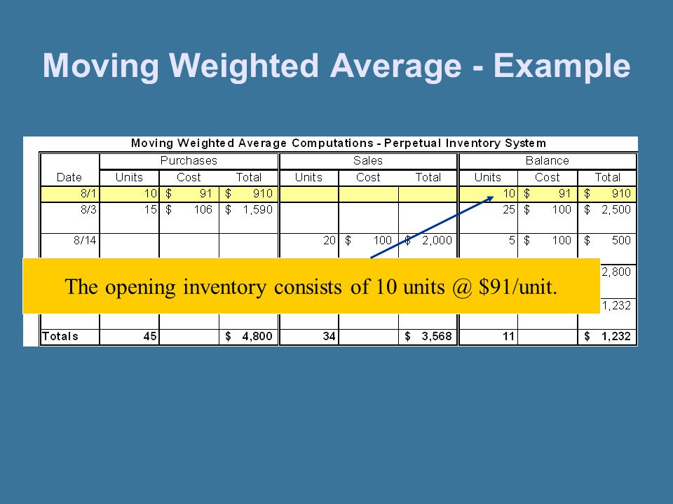 Moving Weighted Average - Example