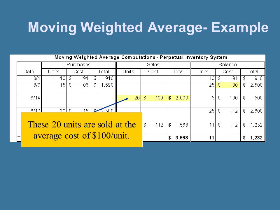 Moving Weighted Average- Example
